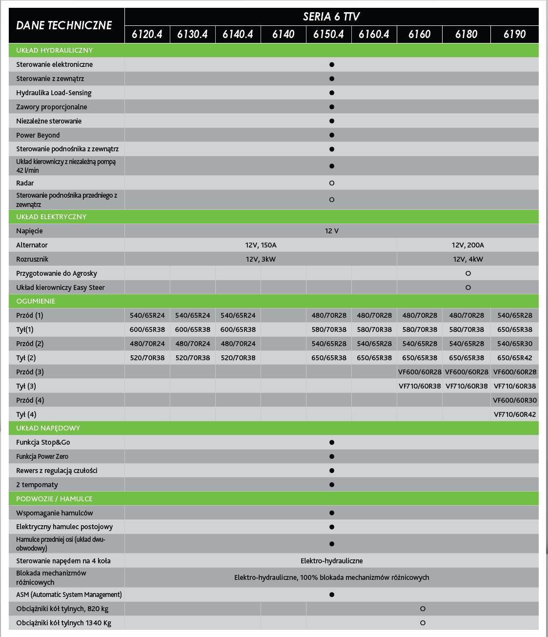 Deutz-Fahr Seria 6 TTV