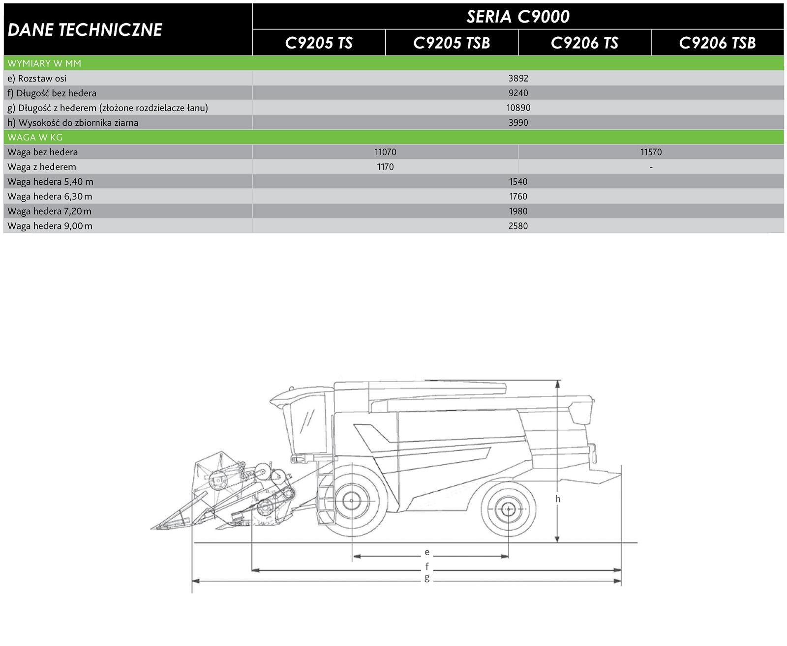 C9000 dane