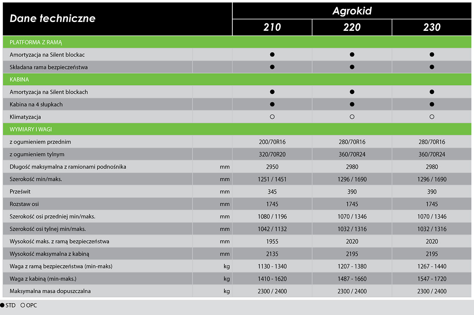 dane techniczne AK